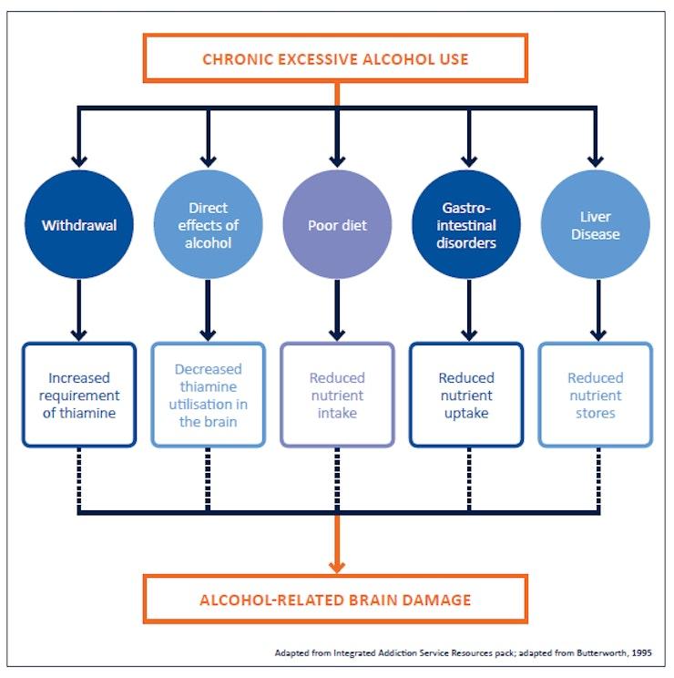 Arbd Chart 2