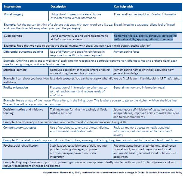 Arbd Chart 7