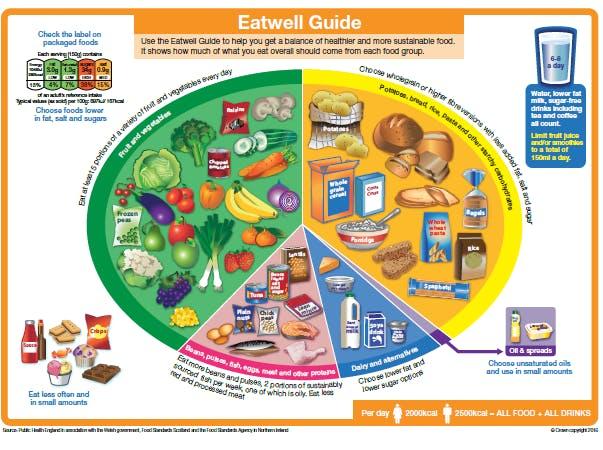 Eatwell Guide
