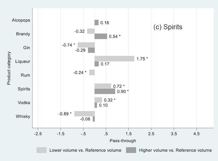 Figure 3 Spirits