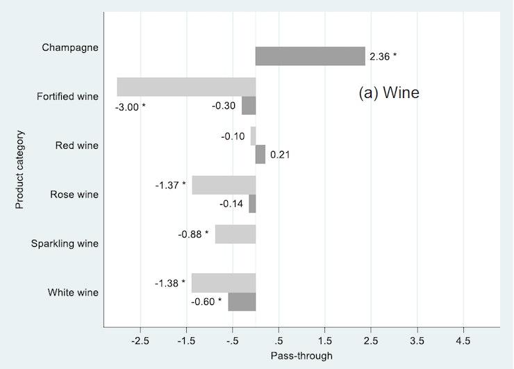 Figure 3 wine