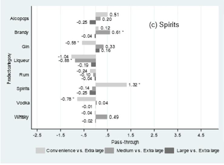 Figure 4 Spirits